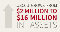 USCCU grows from $2 million to $16 million in assets