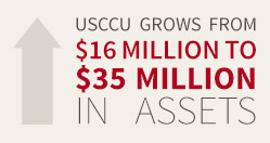 USCCU grows from $16 million to $35 million in assets