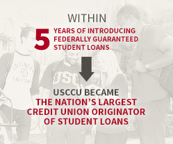 USCCU became the nation's largest credit union originator of student loans.